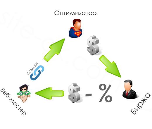 Продажа ссылок с сайта яндекс seo на сайтах конструкторах