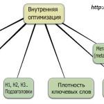 Внутренняя оптимизация сайта