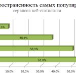 Счётчики и статистика сайта